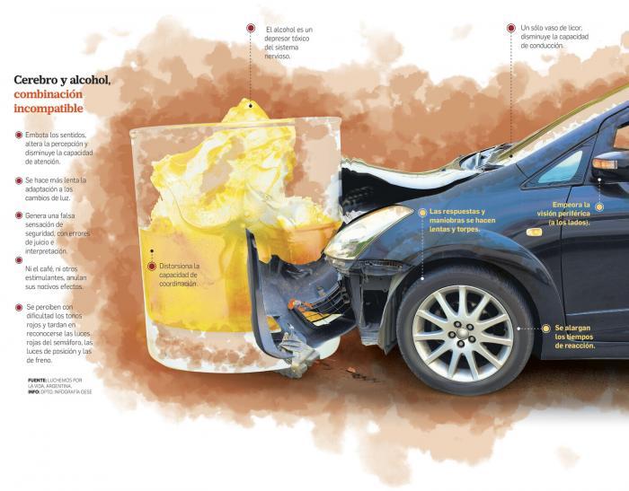 Cóctel letal, cuando el alcohol reta al volante