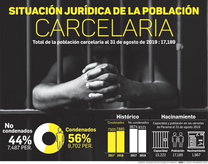 El 44% de los detenidos en Panamá no puede aspirar al trabajo comunitario