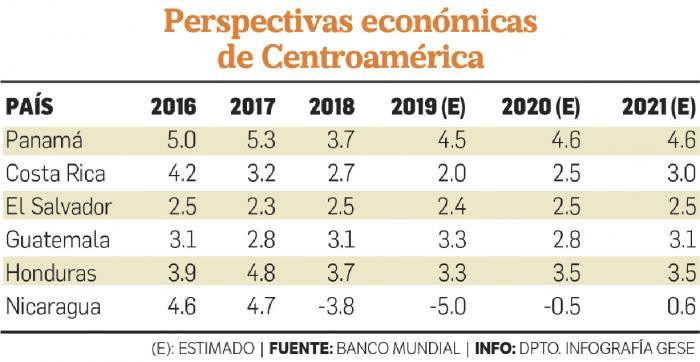 Banco_Mundial_ajusta_en_4.5_su_estimacion_de_crecimiento_para_Panama-0