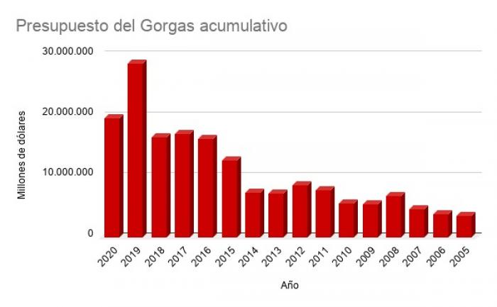 El Gorgas recibió $171 millones en 16 años; la Asamblea $222 millones en dos
