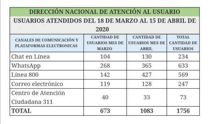 Cifras de los usuarios que han realizado consultas a la ASEP, durante el mes de marzo y abril.