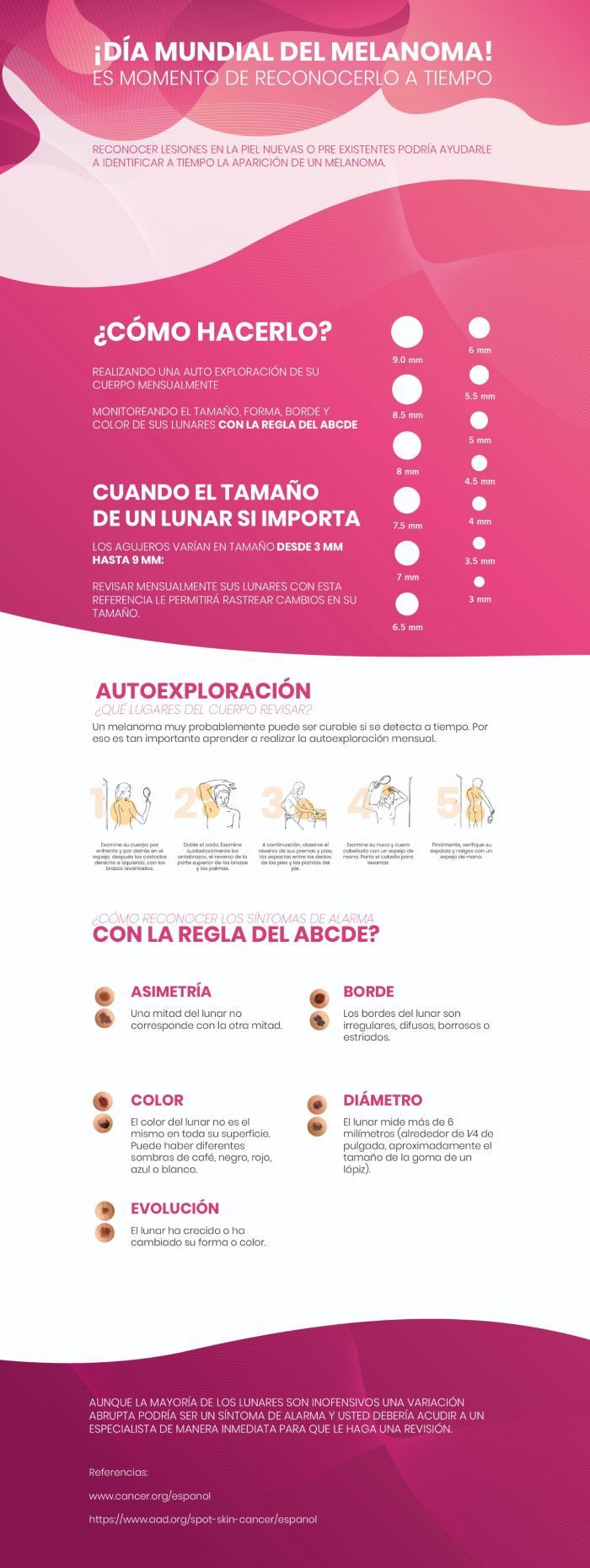 Infografía Melanoma