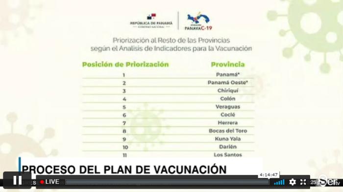 Orden de la vacunación por provincias, según los indicadores del Minsa