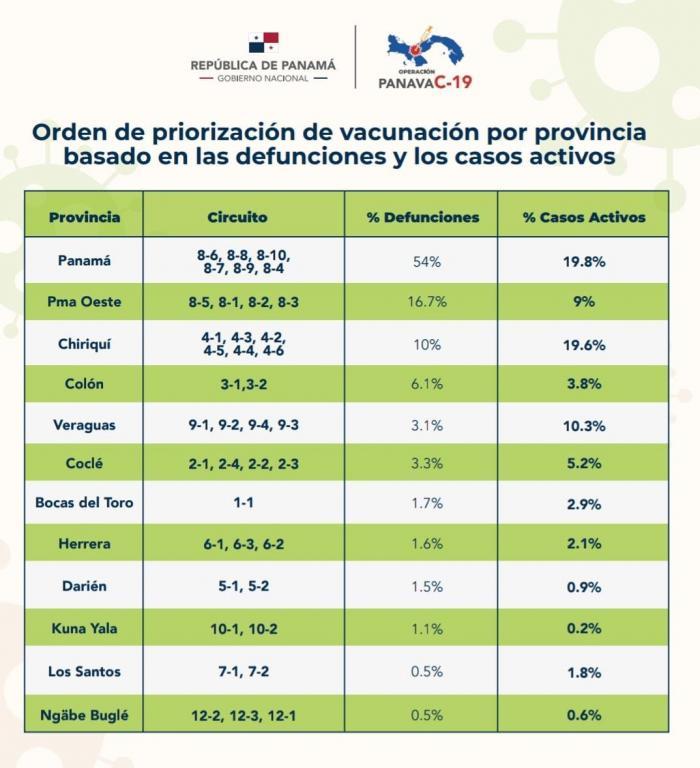Orden de priorización de vacuna por provincias basado en las defunciones.