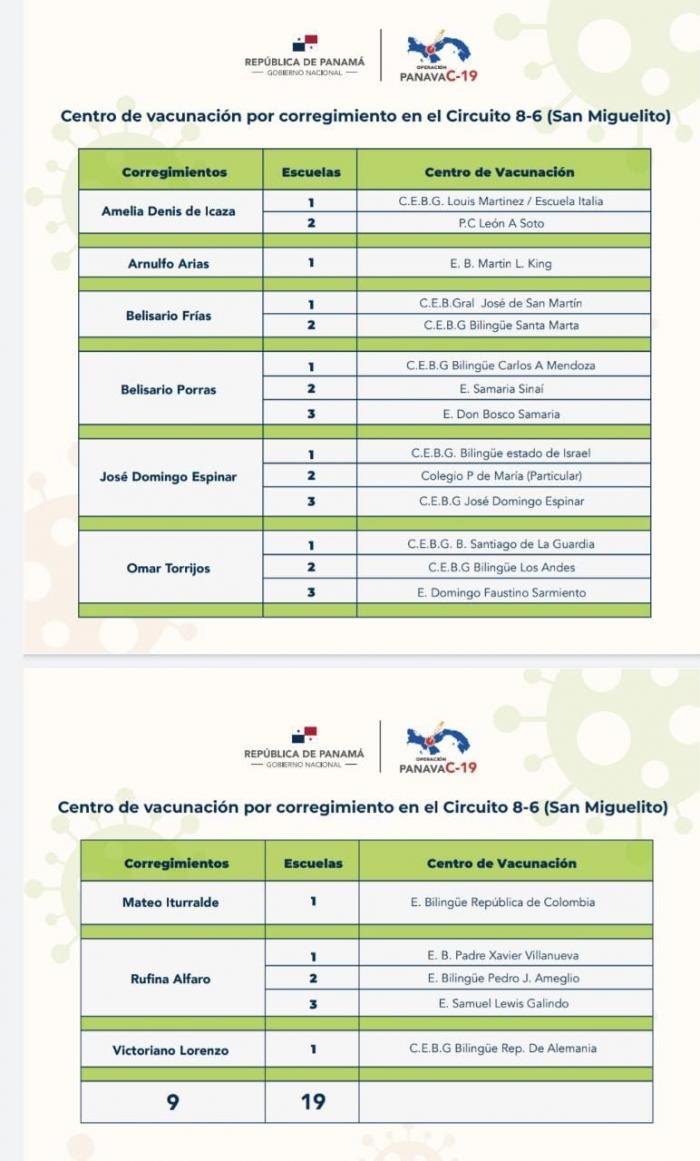 Centros de vacunación del circuito 8-6 (San Miguelito).