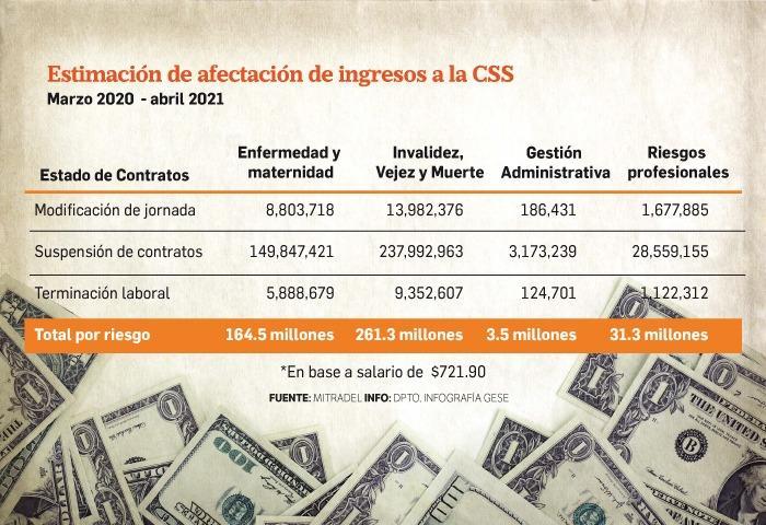 CSS deja de percibir más de $460 millones en cuotas obrero patronal a causa de la pandemia
