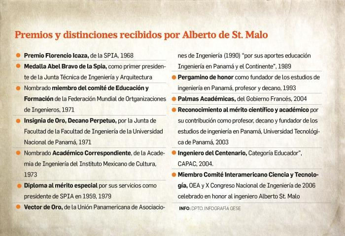 Alberto de St Malo, el padre de la enseñanza de ingeniería civil en Panamá