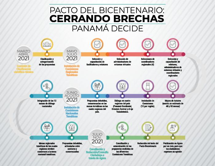 Inicia la etapa de discusión y consensos del Pacto del Bicentenario