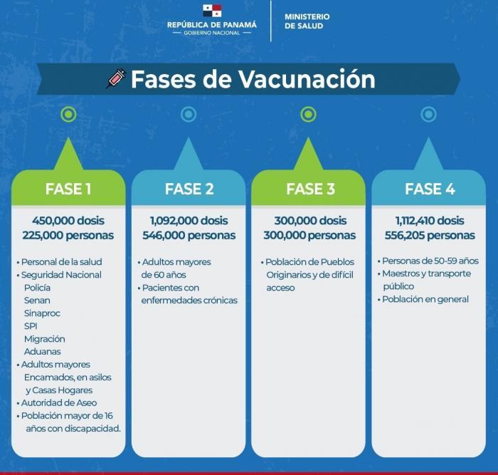 Fase de vacunación en Panamá