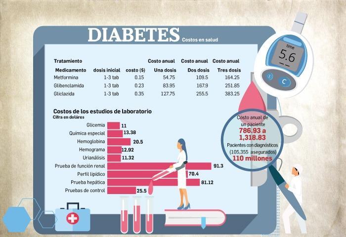 CSS destina millones de dólares anualmente para atención de pacientes hipertensos y diabéticos