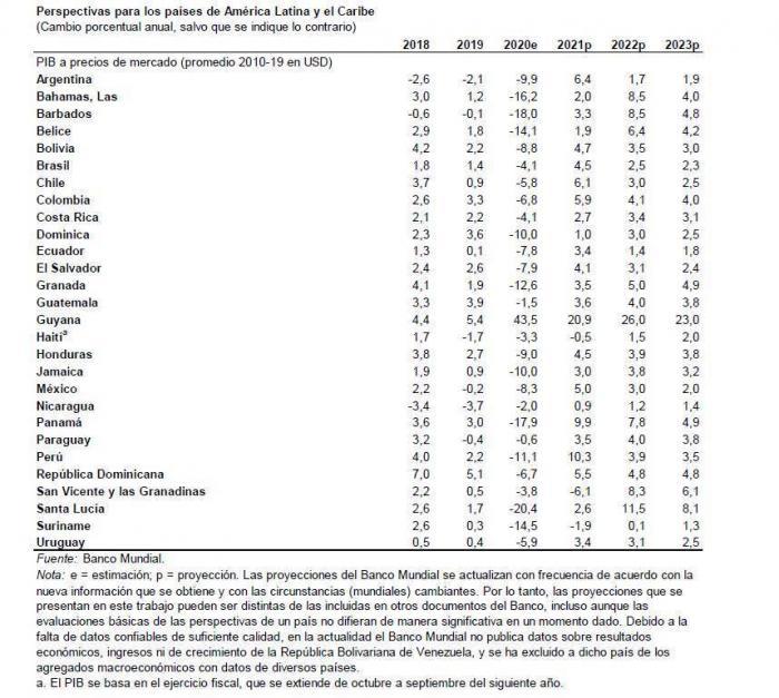 Tabla de perspectiva de crecimiento del Banco Mundial a junio de 2021