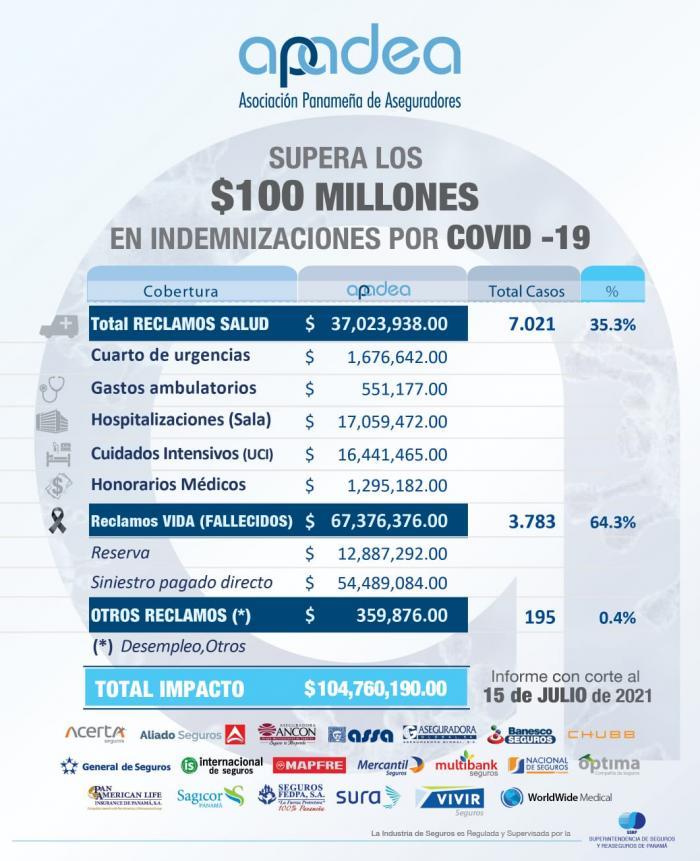 Aseguradoras miembro de la Apadea pagan $104.7 millones en indemnizaciones por covid-19.