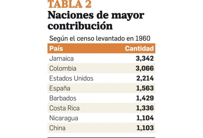 La población de la Ciudad de Panamá entre 1519 - 1969