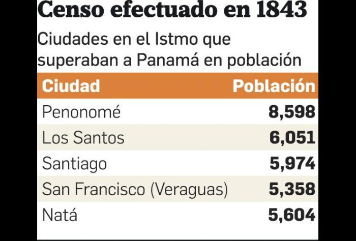 La población de la ciudad de Panamá entre 1519 y 1969 Parte II