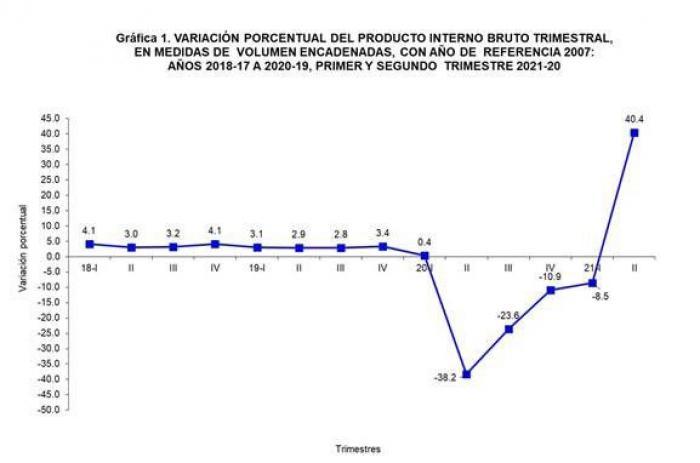 Variación porcentual del PIB Trimestral de 2021
