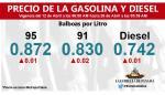 Gasolina y diésel reportan séptimo aumento consecutivo de precio