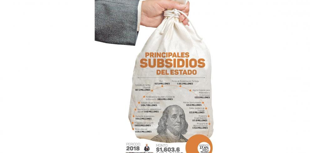 Varela_aumento_los_subsidios_casi_$250_millones_en_un_ano_segun_Contraloria-0
