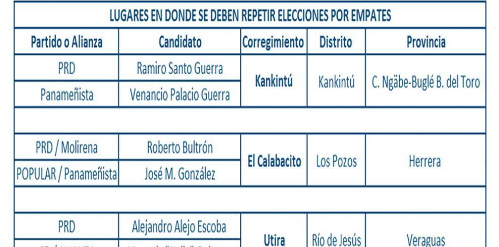 TE anuncia que tres corregimientos repetirán elecciones por empates