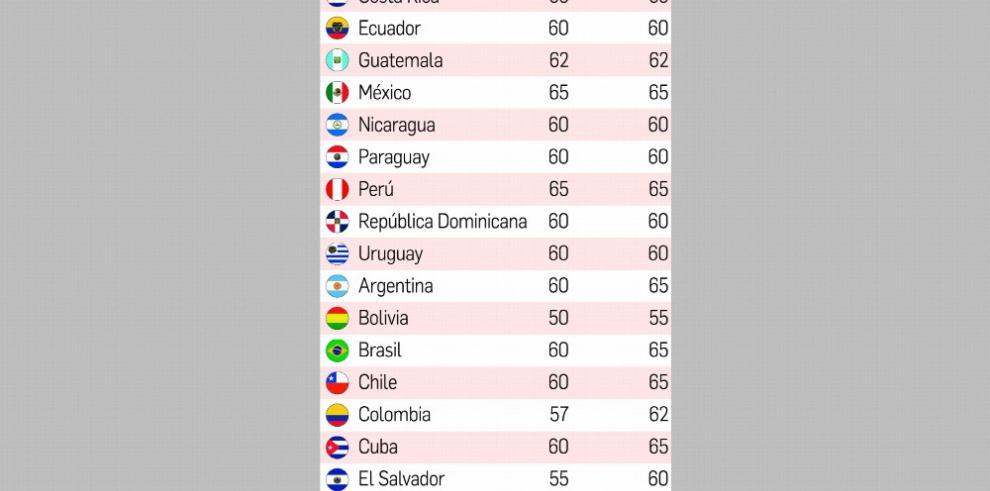 EL FMI recomendó aumentar la edad de jubilación en Panamá
