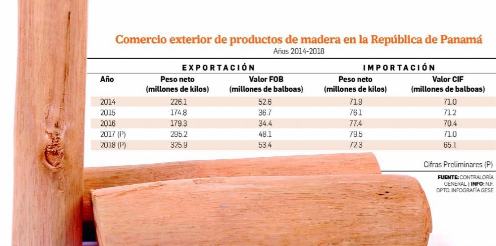 Panamá exporta más de 325.9 millones de kilos de productos madereros en un año