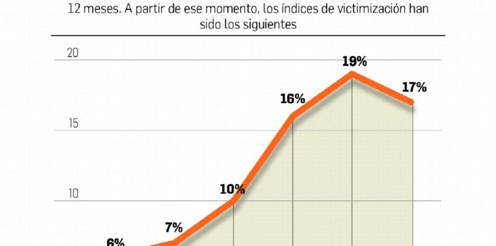 Delitos comunes se triplicaron en los últimos diez años