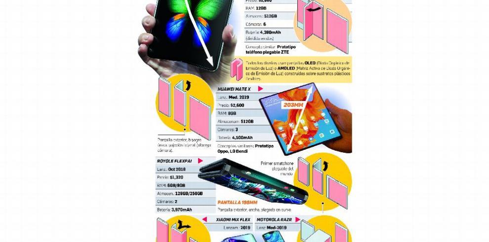 Dispositivos plegables, las nuevas joyas de 2019