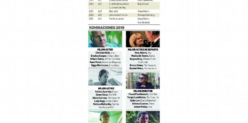 Óscar 2019, entre el desafío y los 'ratings'