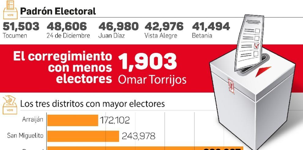 Tocumen, el corregimiento con más electores