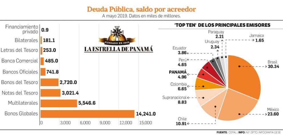 Panamá, entre los mayores emisores de bonos globales a nivel regional: Cepal