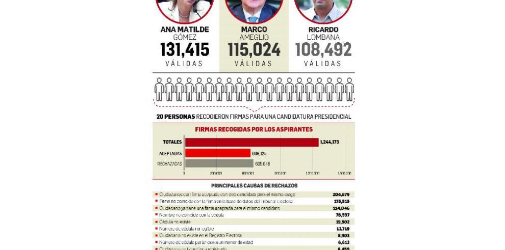 Magistrados del TE culpan a activistas de irregularidades