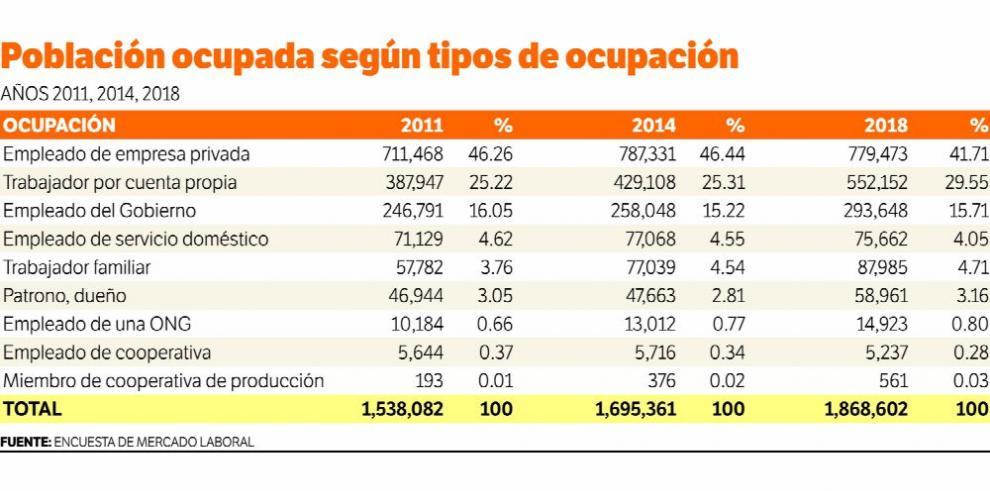 Ocupación y precariedad: dinámica reciente del trabajo