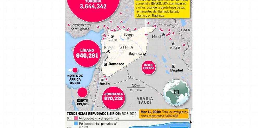 Ocho años de guerra en Siria: 300 mil muertos y más de 5 millones de refugiados