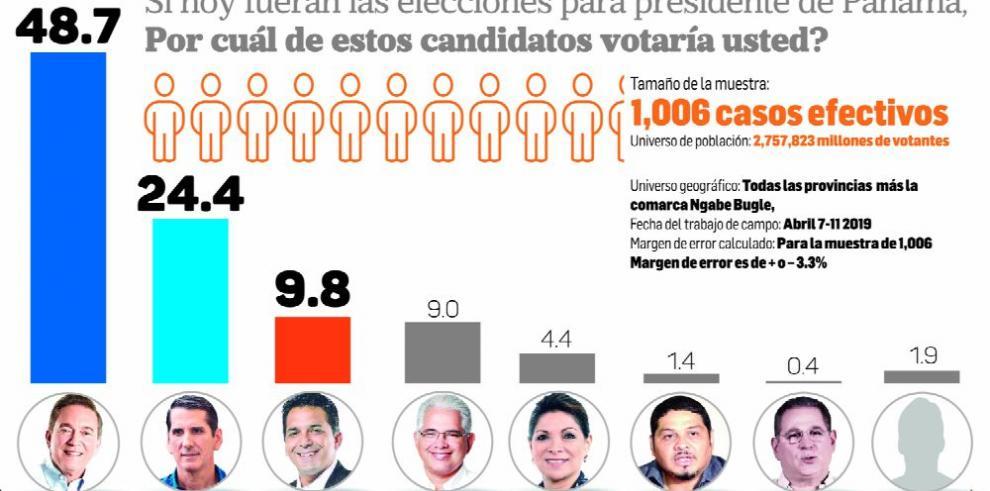 Estudio de intención de voto marca tendencia entre presidenciales