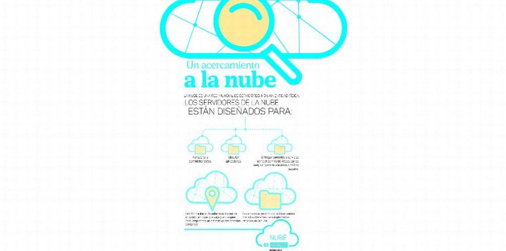 Explorar la nube: cultura, conocimiento y necesidad organizacional