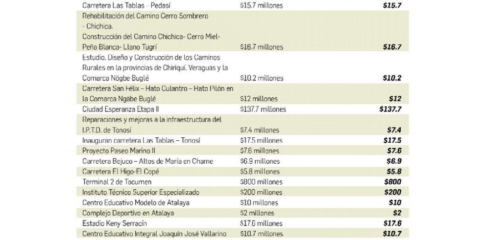 Millones de dólares en obras inconclusas entregadas por Varela