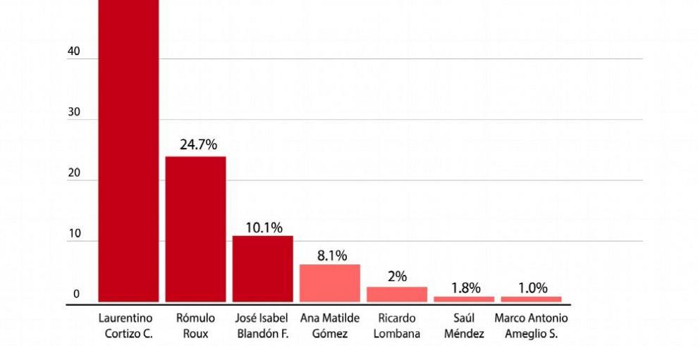 Cortizo supera barrera del 50% en intención de votos
