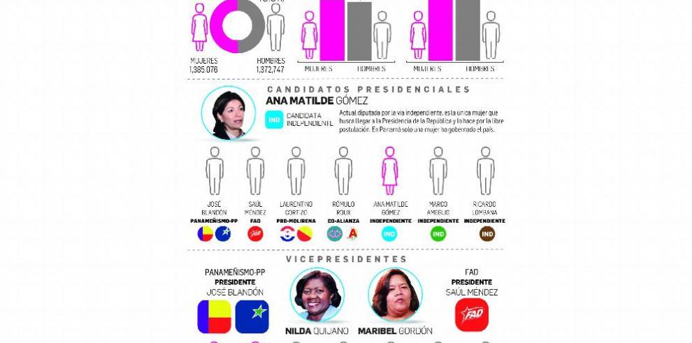 Las mujeres son mayoría en el Padrón Electoral