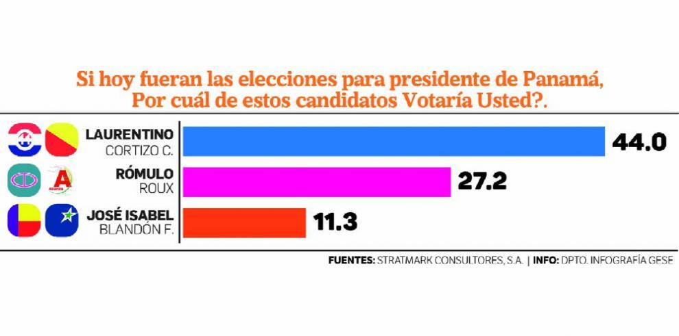 Cortizo se consolida en el primer lugar de la intención de voto