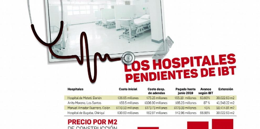 Hospitales que construye IBT costarán 76% más al Estado