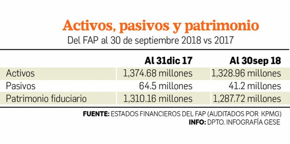 La pérdida neta en valores del FAP fue de $8.65 millones