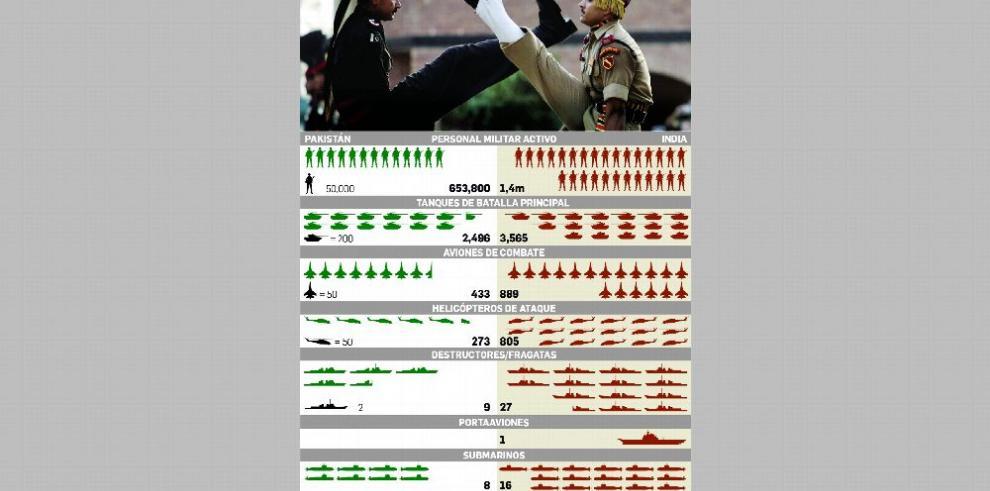 India y Pakistán: sus fuerzas militares en números