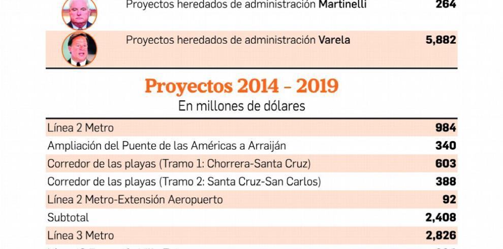 Proyectos de Varela pendientes por pagar suman casi $6,000 millones