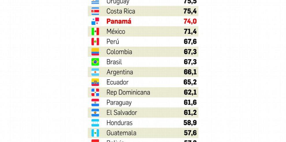 Panamá baja dos escaños en el 'ranking' de competitividad de ADEN
