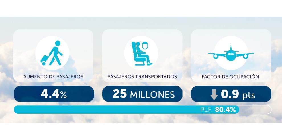 Tráfico aéreo de Latinoamérica y el Caribe creció 4.4% en marzo 2019