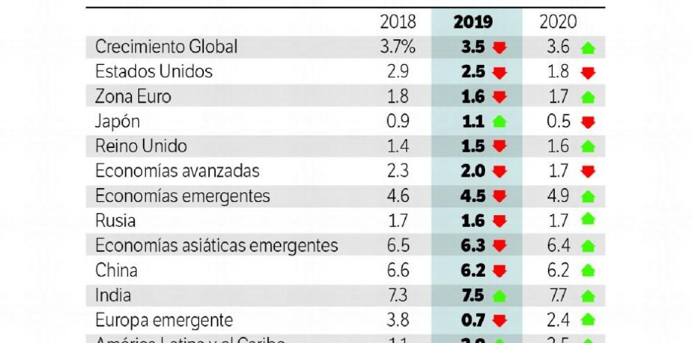 Las economías emergentes se robarán el protagonismo
