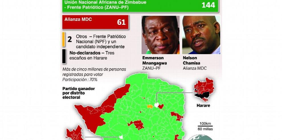 Zimbabue: denuncian amaño electoral