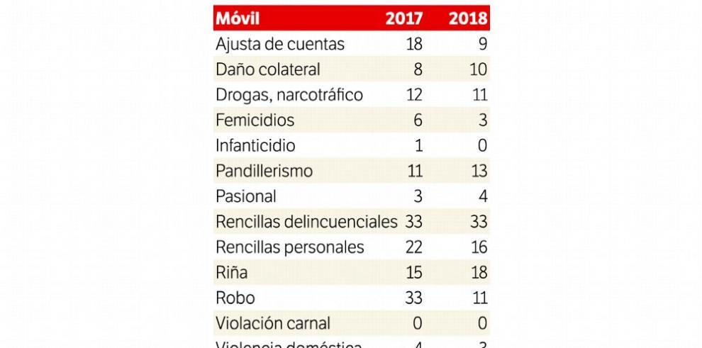Se registra una baja en los homicidios, comparado con 2017
