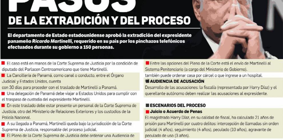 Extradición de Martinelli en medio de pugnas en la Corte