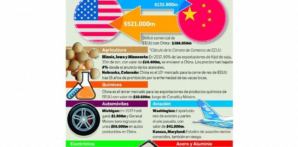 China responderá a aranceles de EE.UU.
