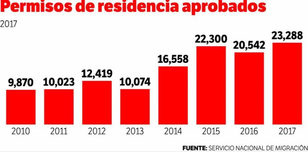 Aumentan a 23,288 los permisos de residencia a extranjeros en 2017